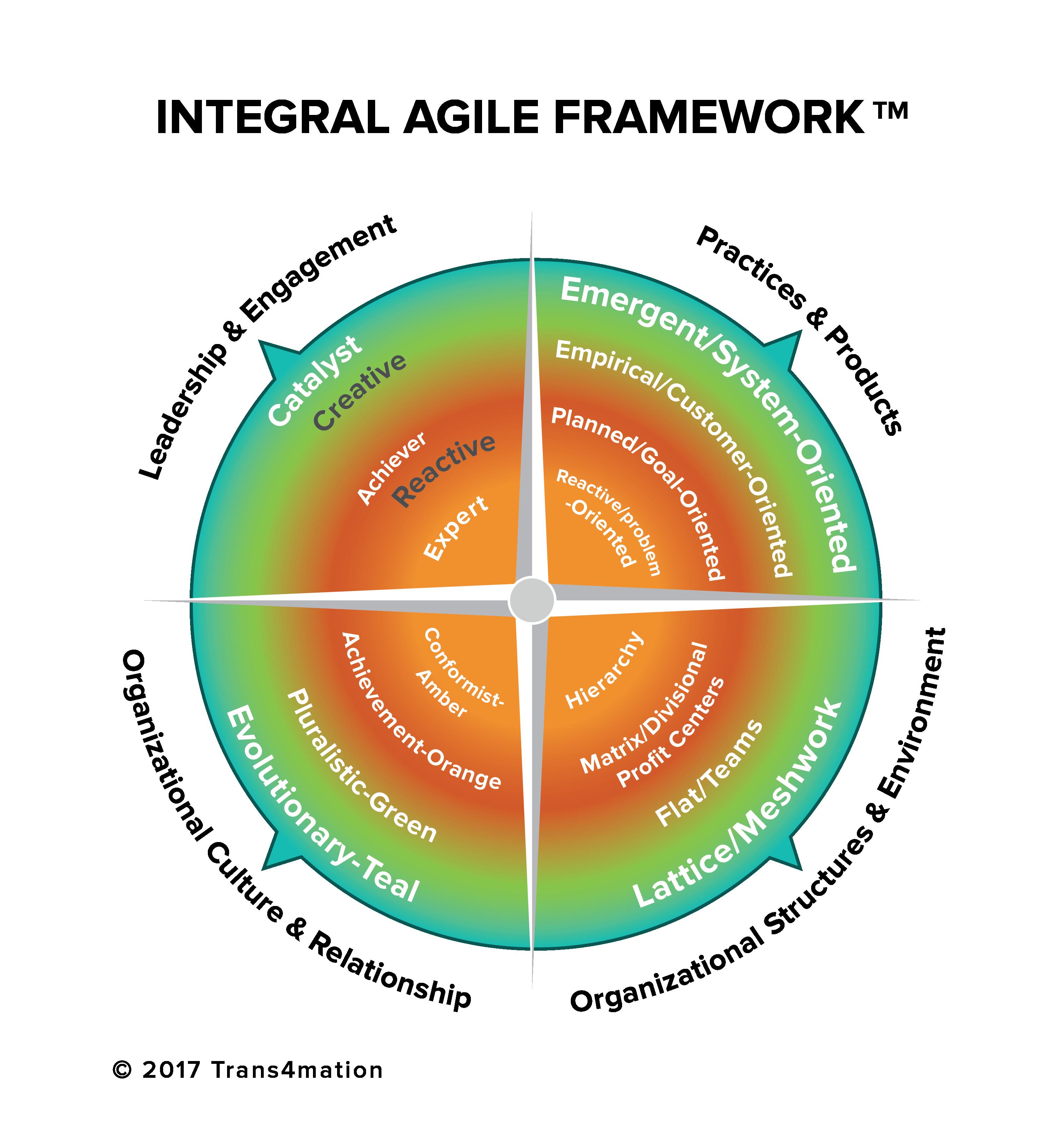 Final Integral Agile Framework w:Copyright