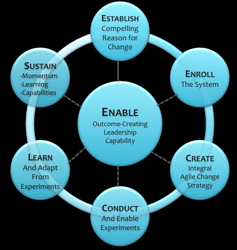 Integral agile change model