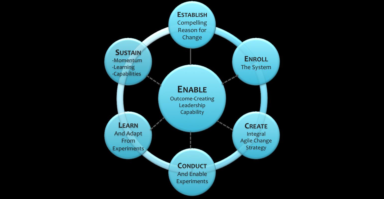 Integral-agile-change-model