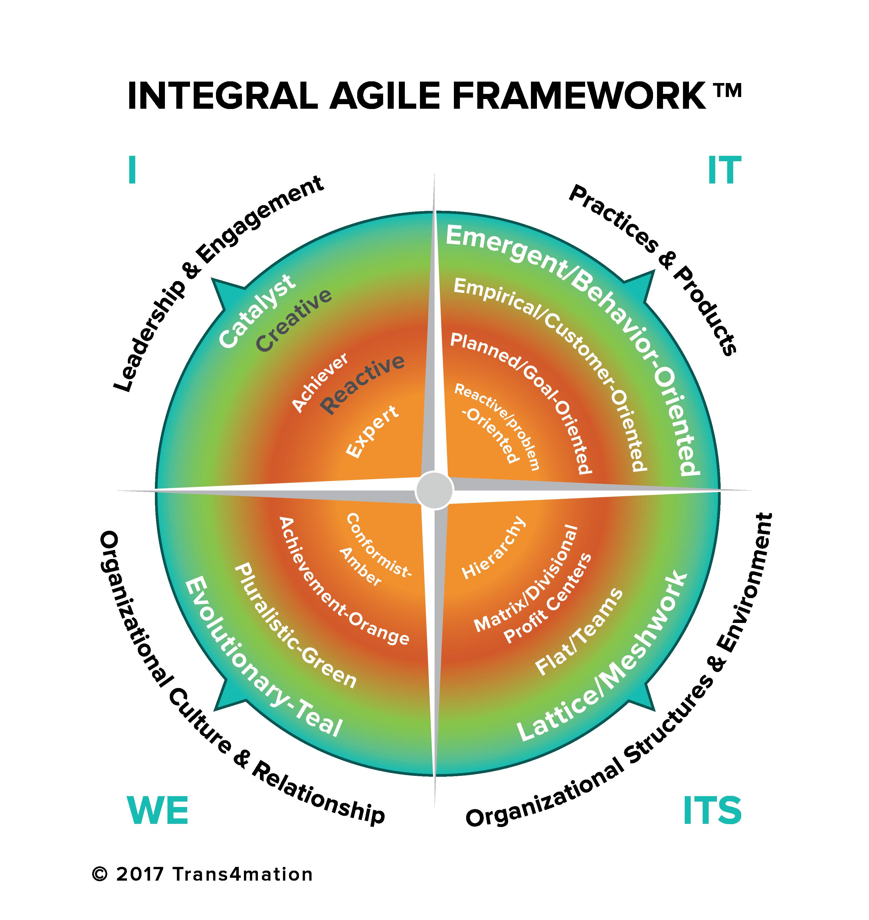 Final Diagram (I, IT, WE, ITS)